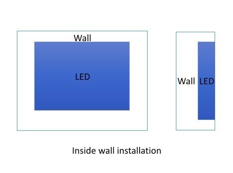 Inside wall installation of LED screen