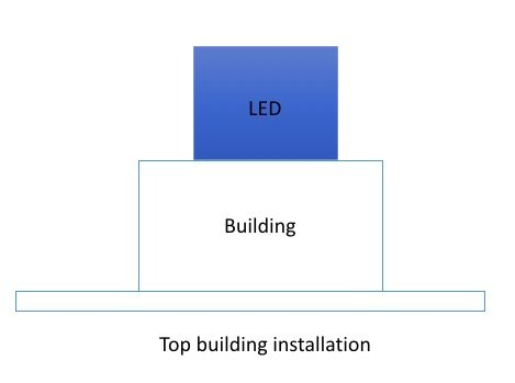 Top building LED screens installation