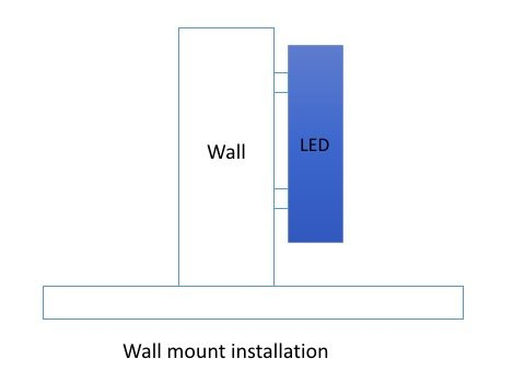 Wall mount installation of LED screen