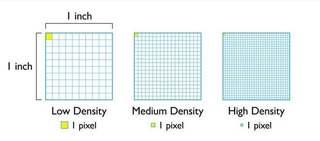What is pixel density