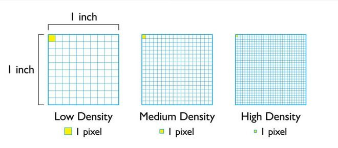 What is pixel density